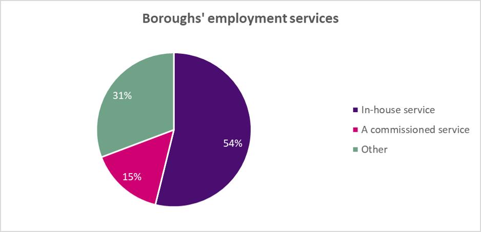 Boroughs' employment services graph