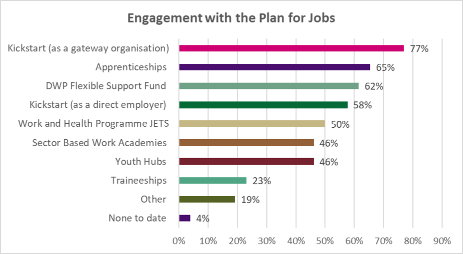 Engagement with the Plan for Jobs graph