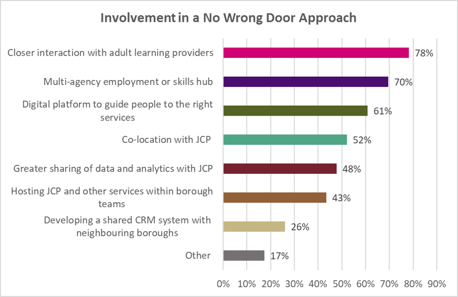 Involvement in a No Wrong Door approach graph