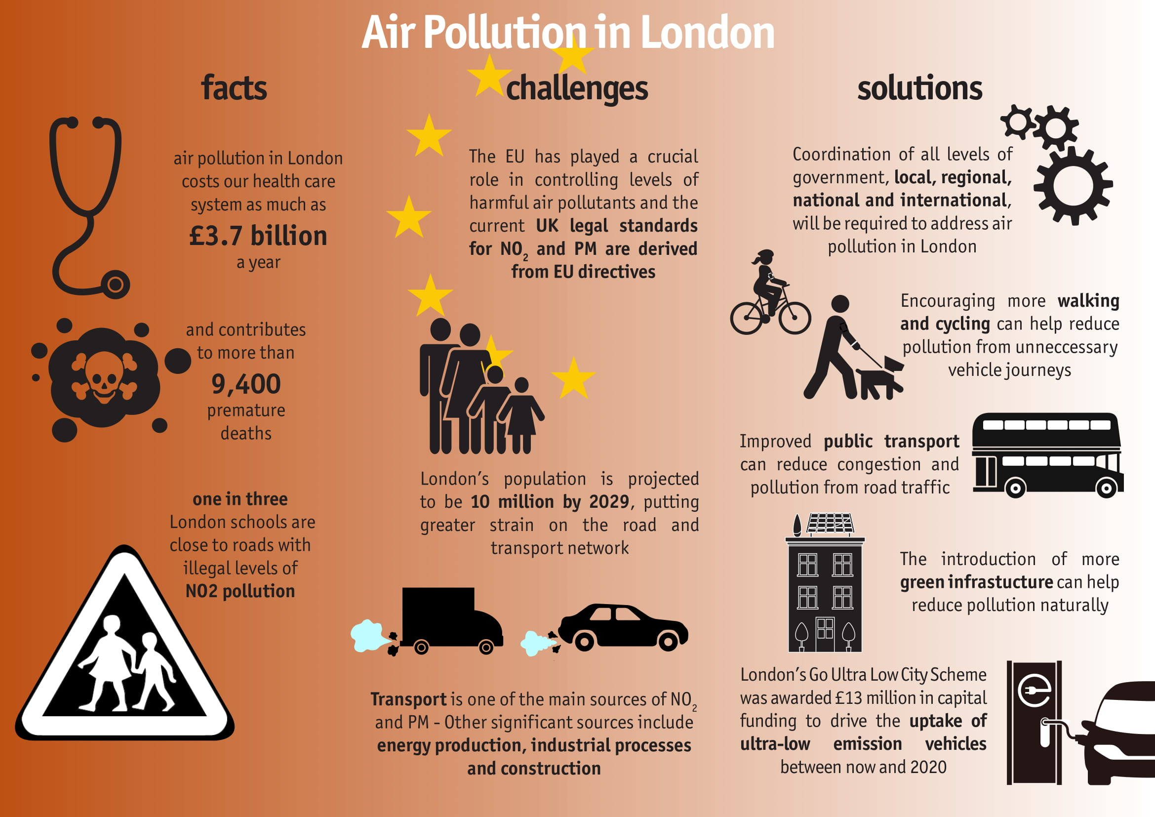 Demystifying Air Pollution in London | London Councils