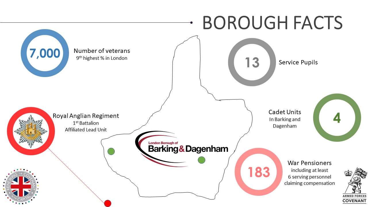 Barking & Dagenham Military Footprint