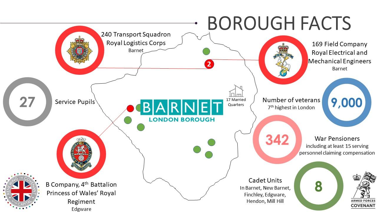 Barnet Military Footprint