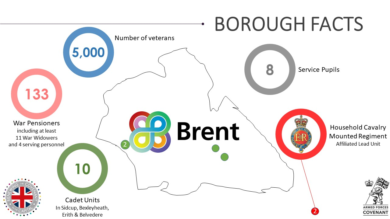 Brent Military Footprint