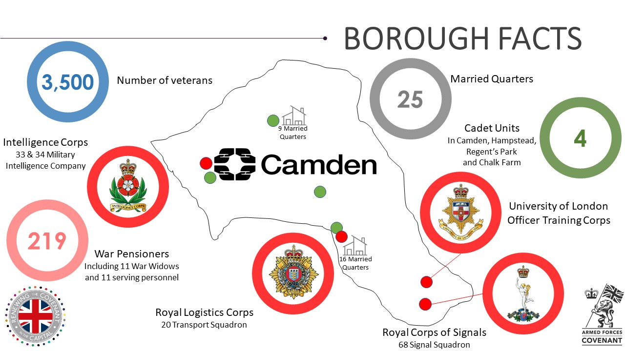 Camden Military Footprint