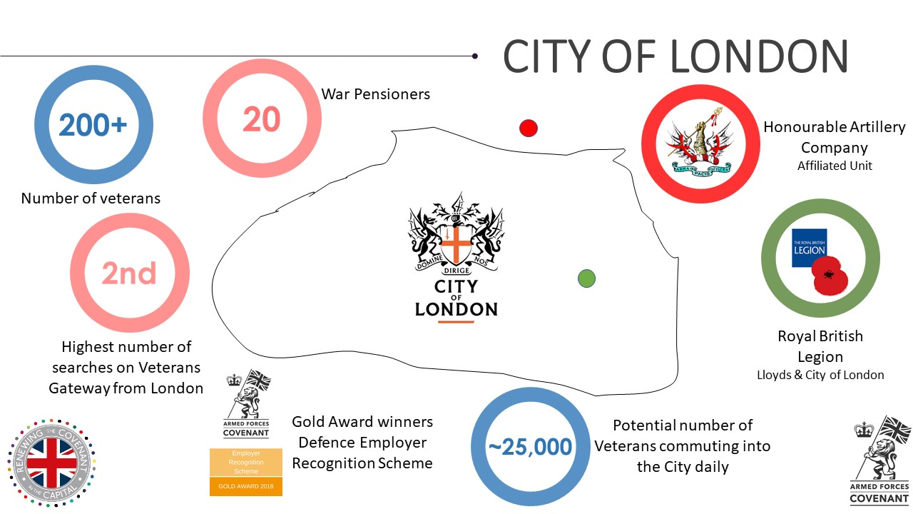 City of London Military Footprint