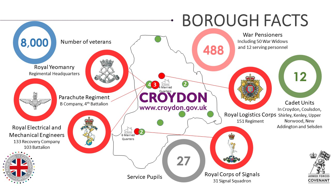 Croydon Military Footprint