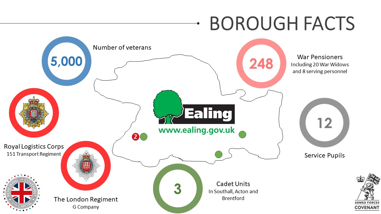 Ealing Military Footprint