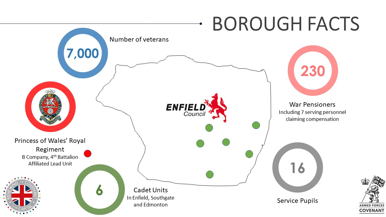 Enfield Military Footprint