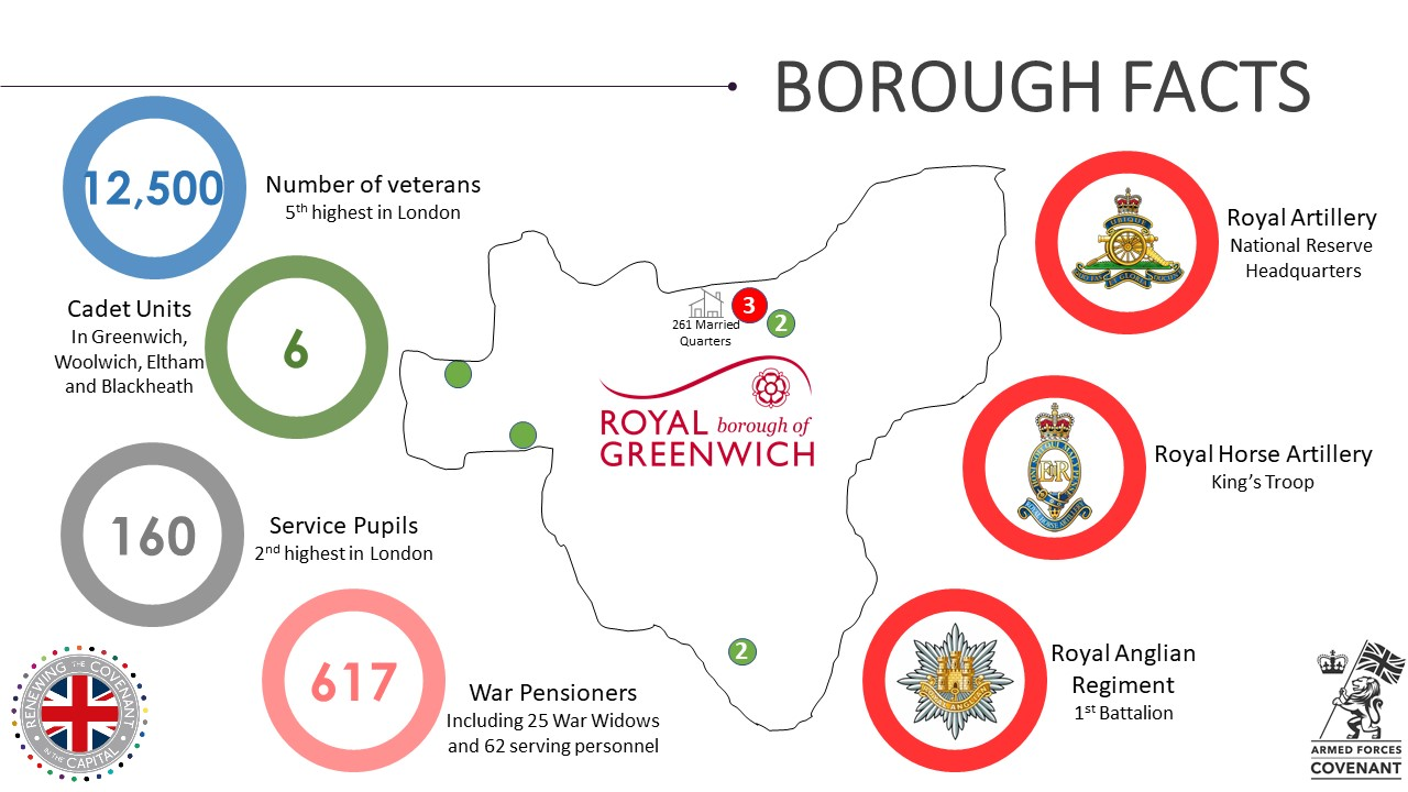Greenwich Military Footprint