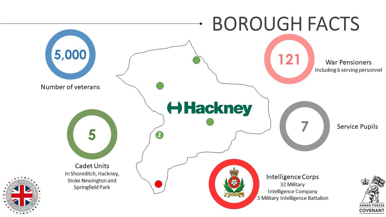 Hackney Military Footprint