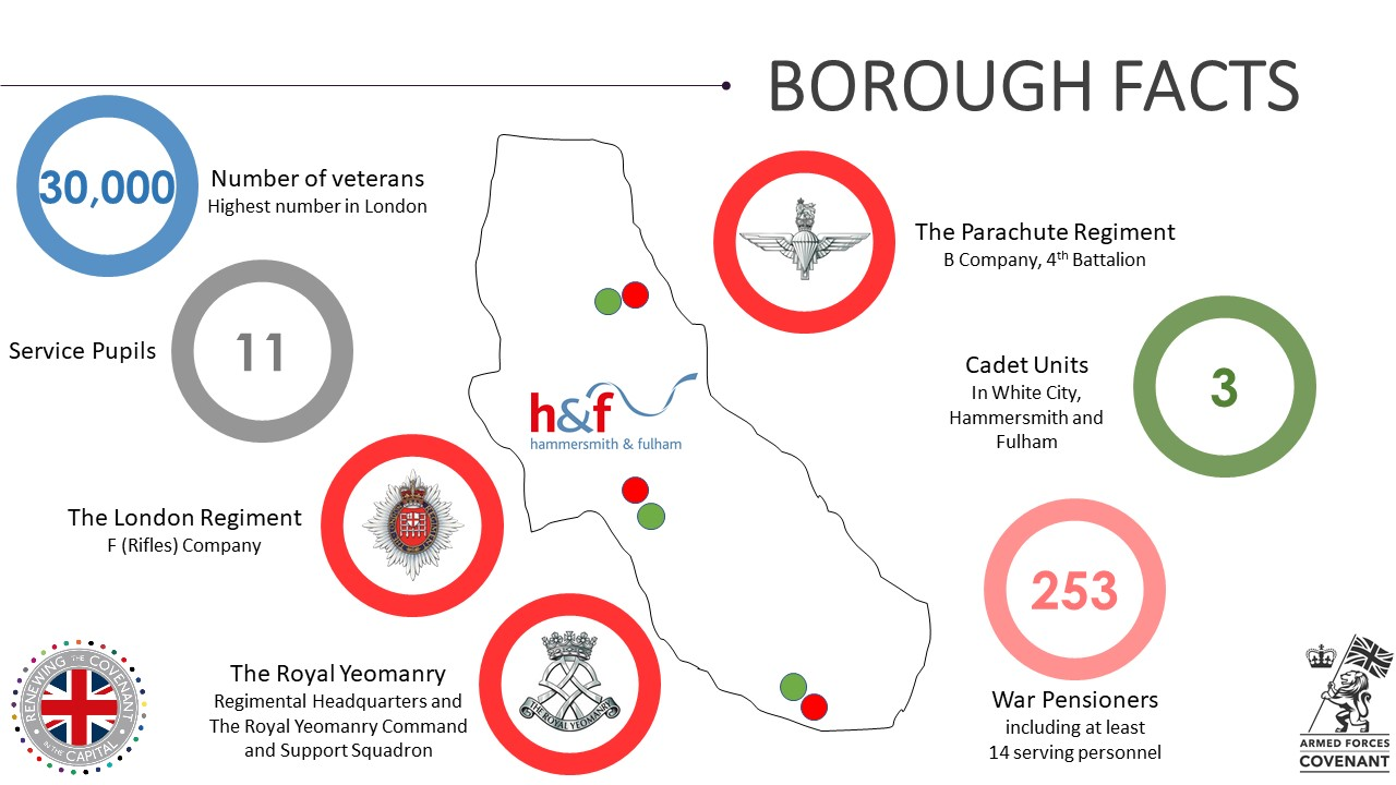 Hammersmith & Fulham Military Footprint.