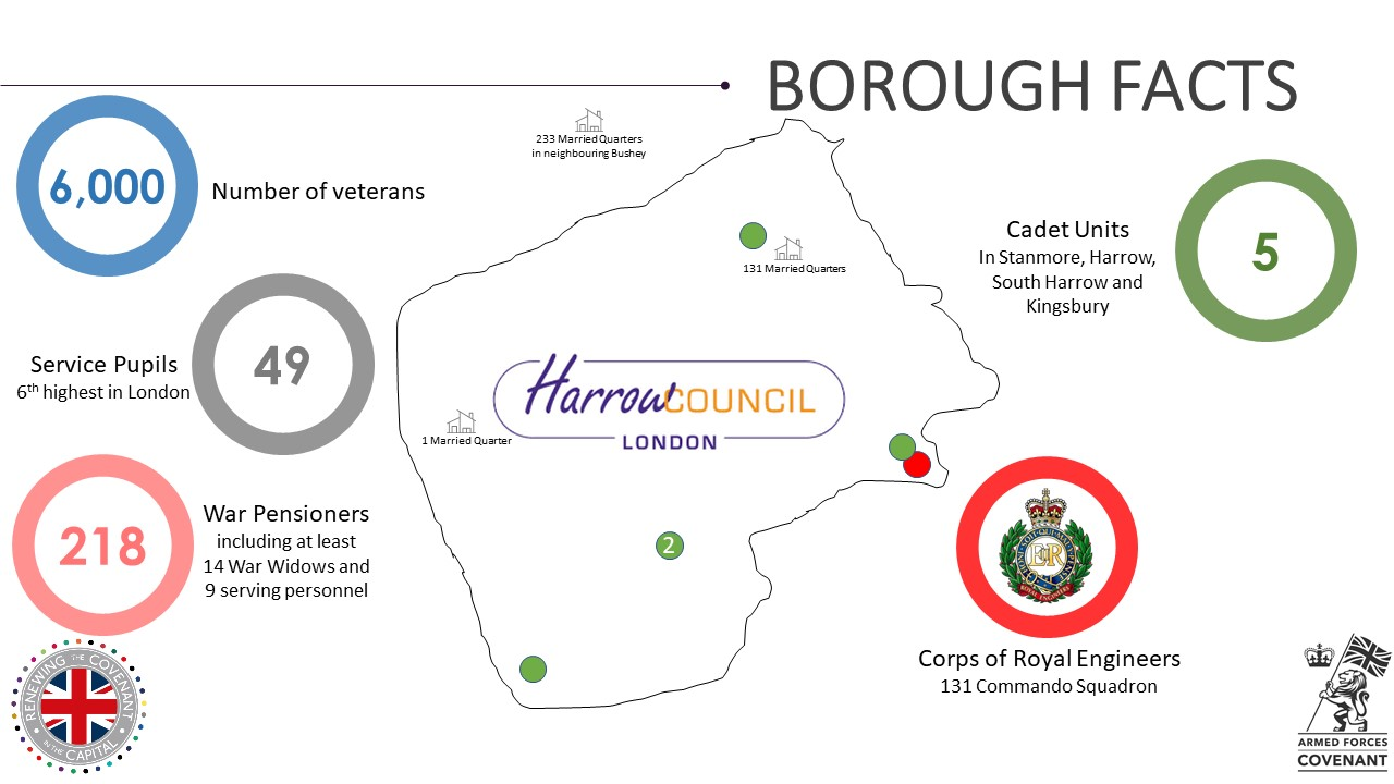 Harrow Military Footprint