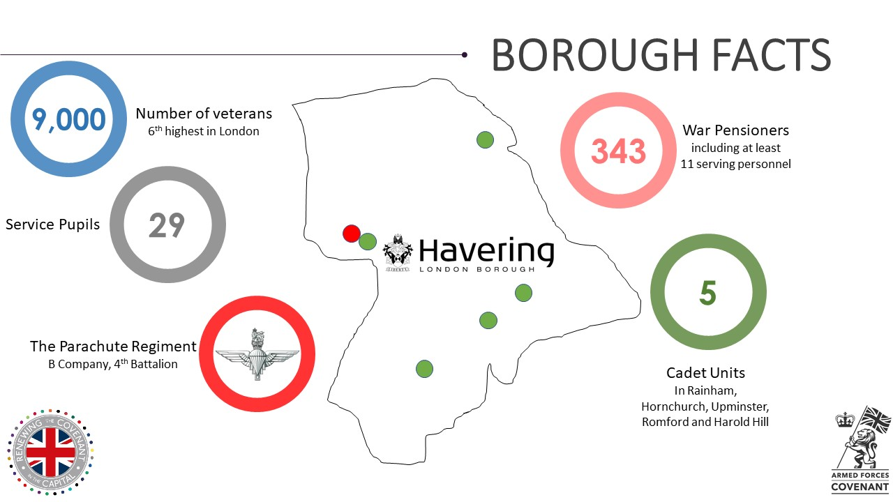 Havering Military Footprint