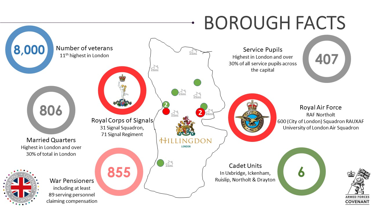 Hillingdon Military Footprint