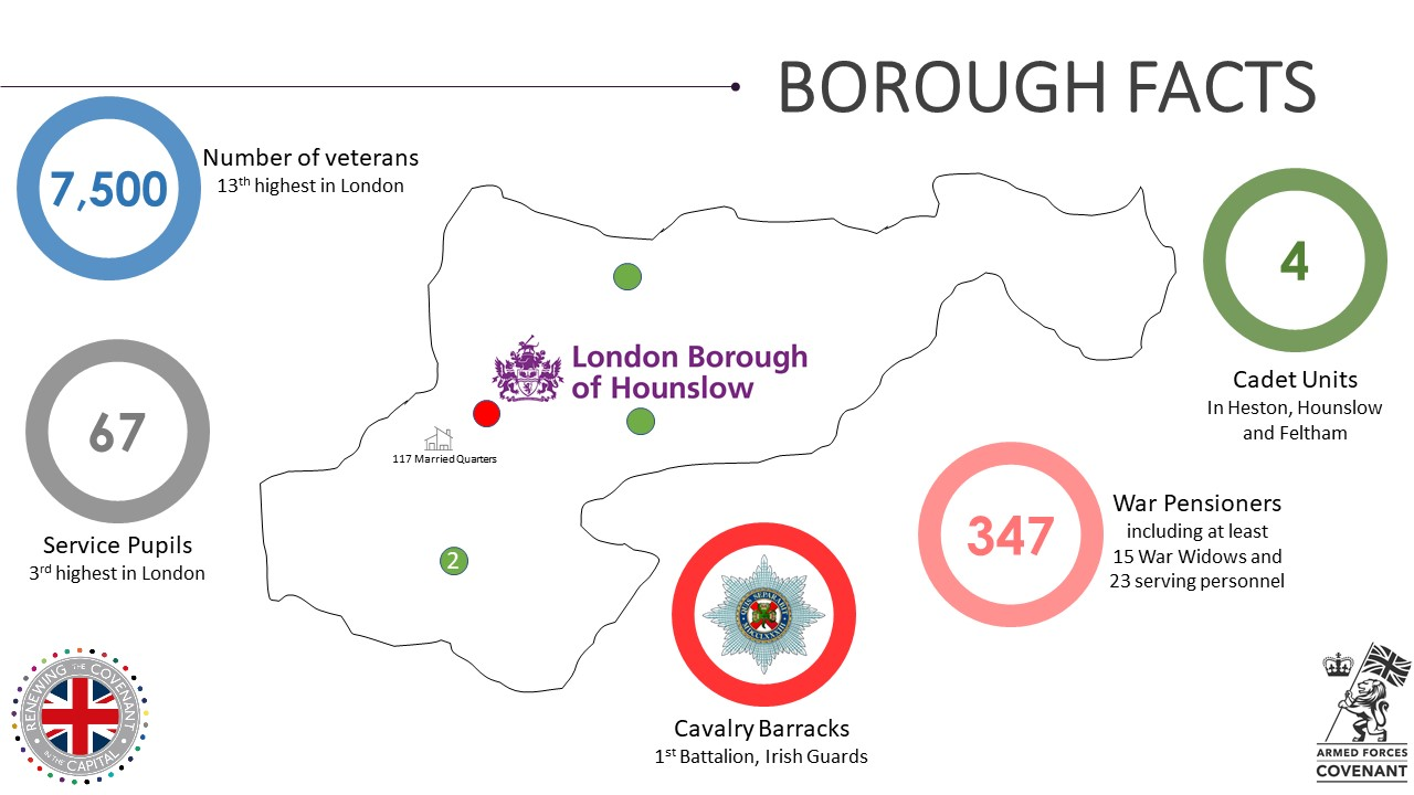 Hounslow Military Footprint