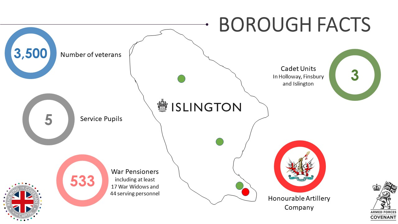 Islington Military Footprint