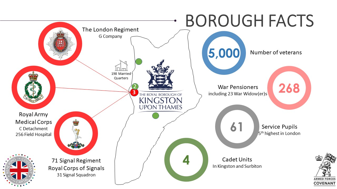 Kingston Military Footprint