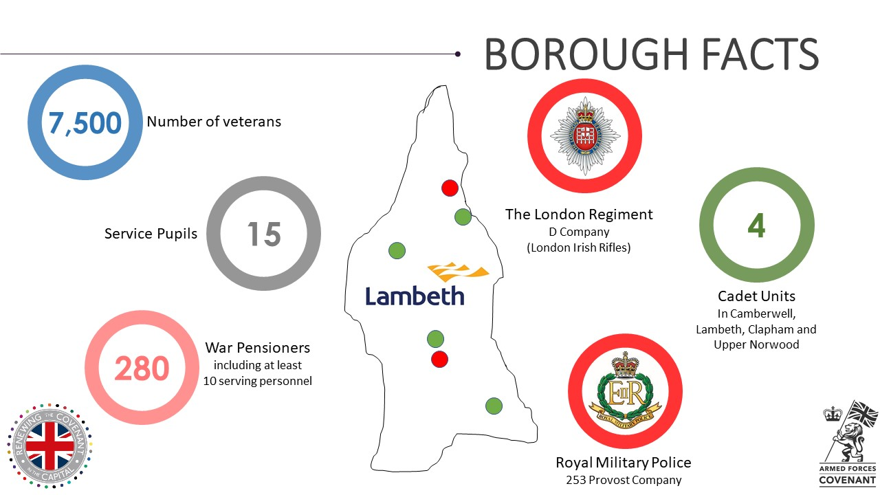Lambeth Military Footprint