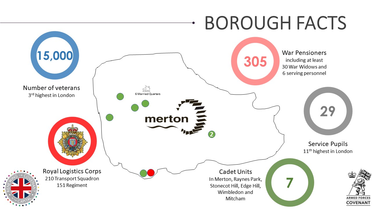 Merton Military Footprint