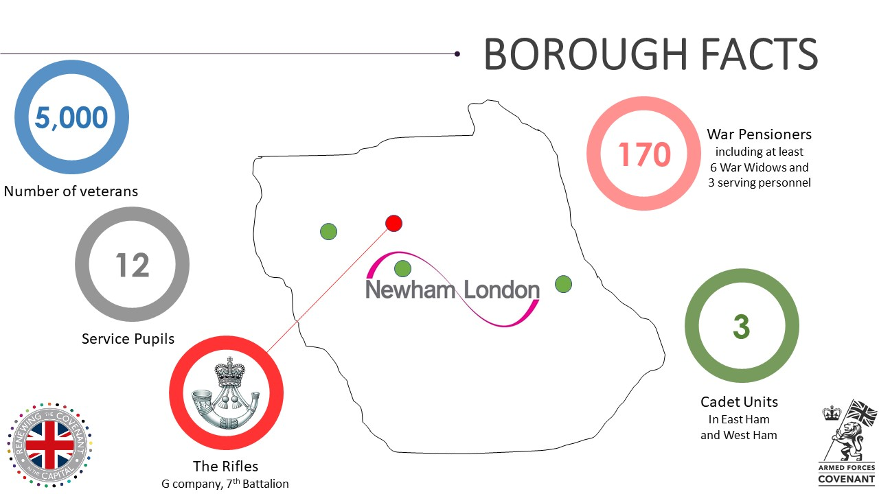 Newham Military Footprint
