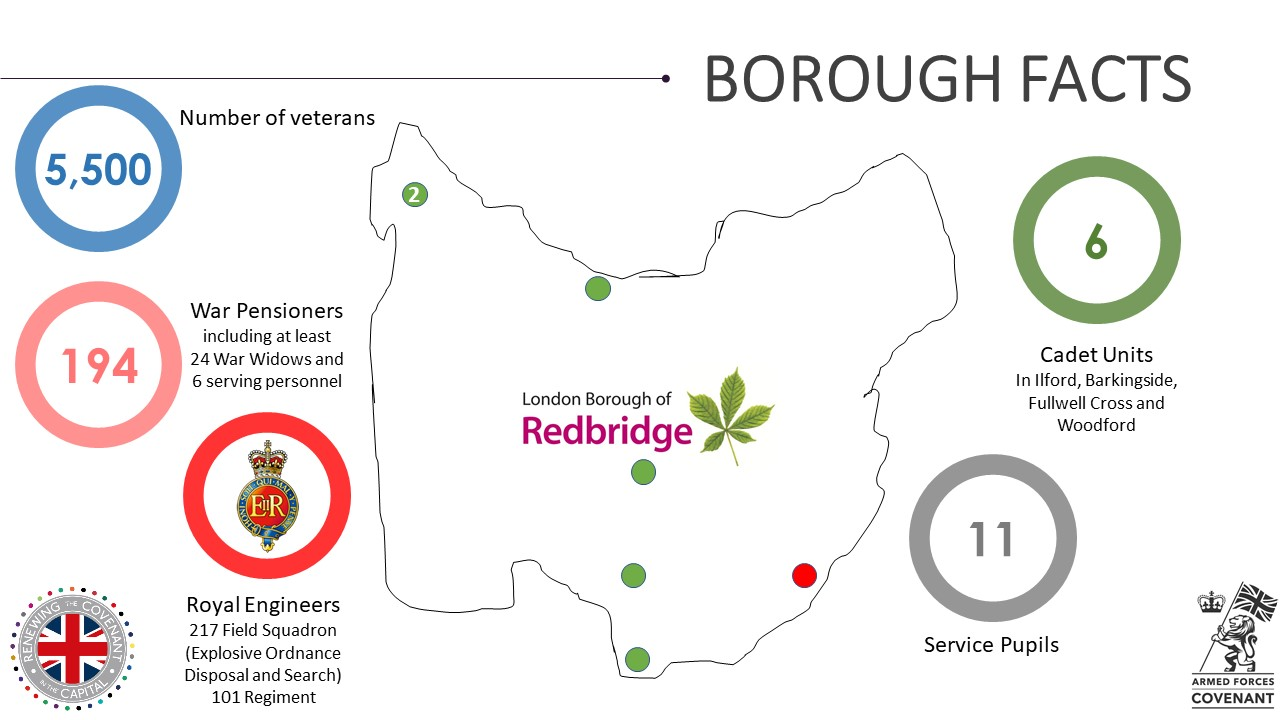 Redbridge Military Footprint