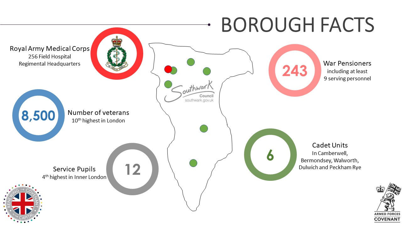 Southwark Military Footprint