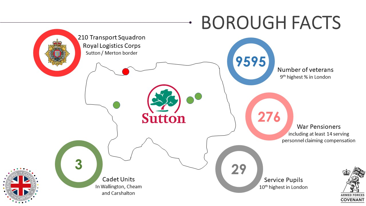 Sutton Military Footprint