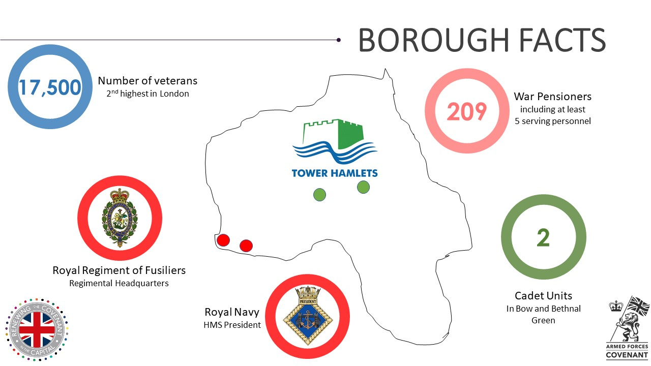 Tower Hamlets Military Footprint