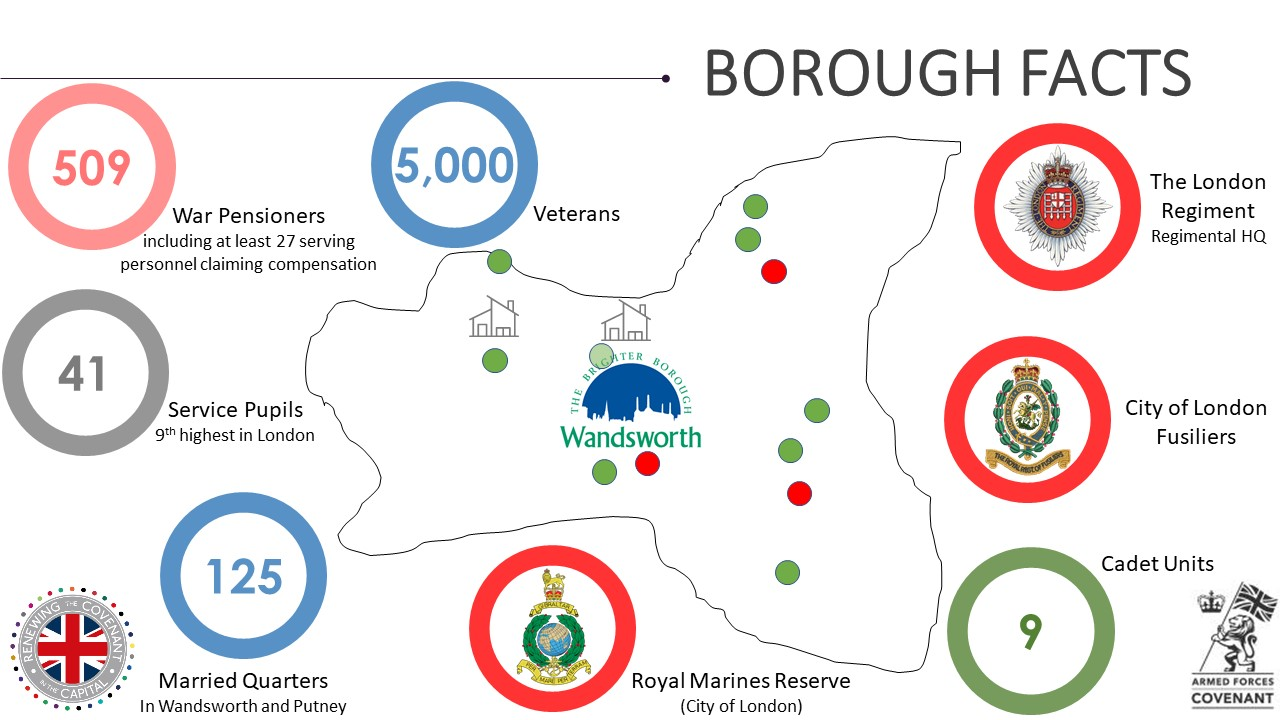 Wandsworth Military Footprint