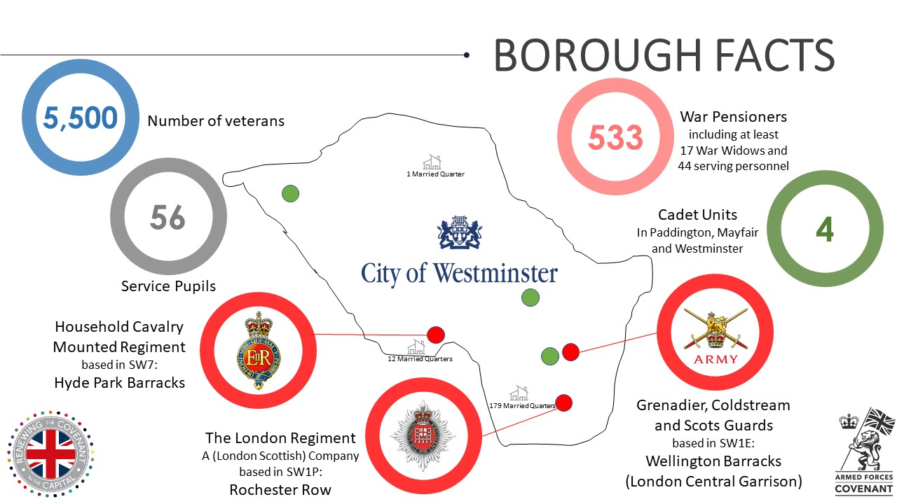 Westminster Military Footprint