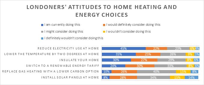 attitudes to heating