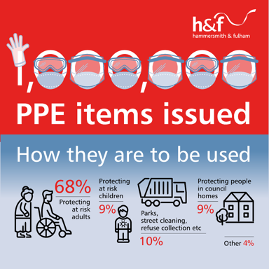 H&F PPE info