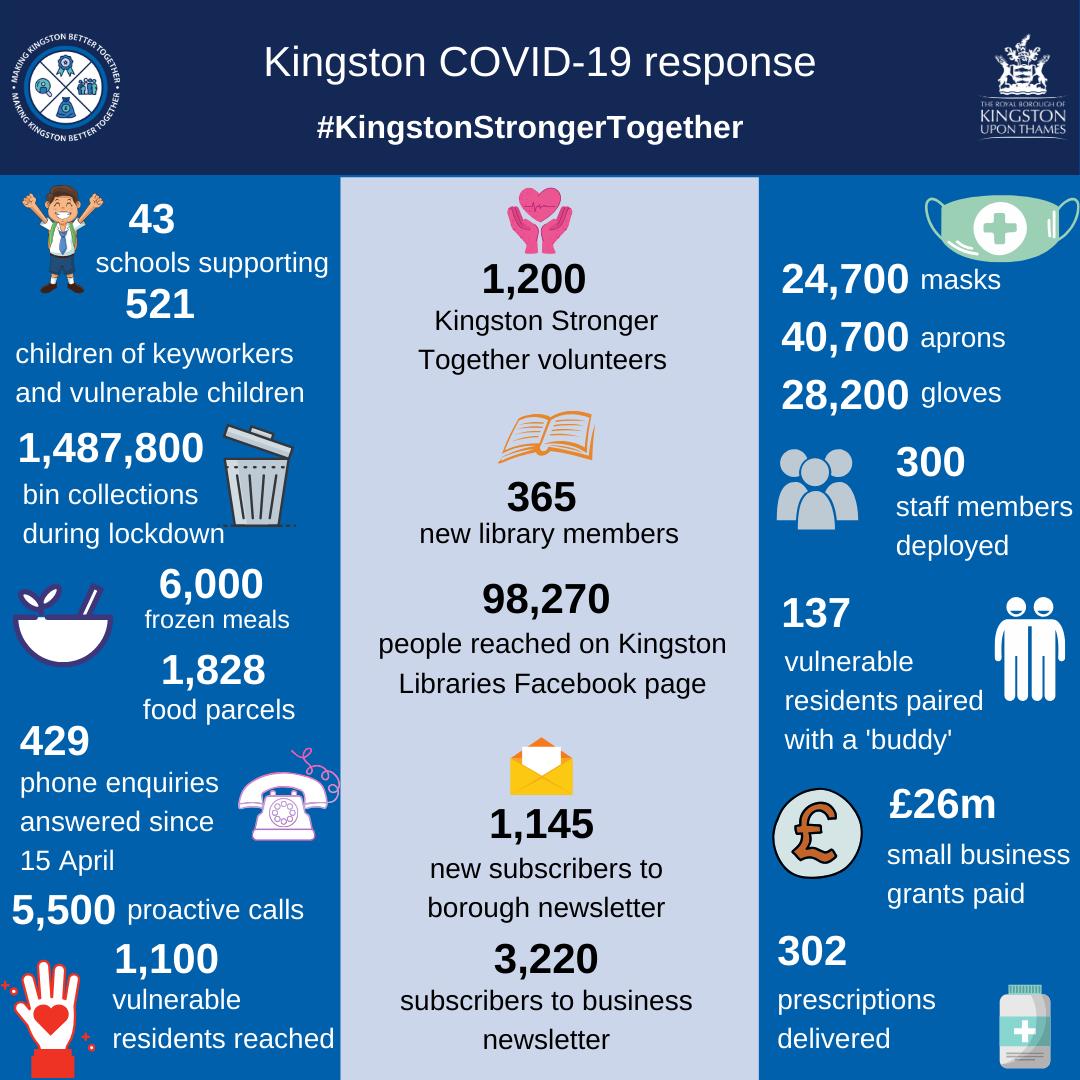Kingston Council Covid-19 response info