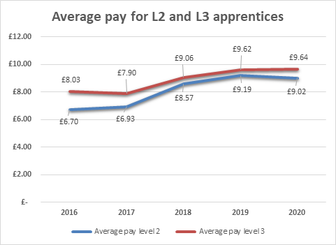 London Councils apprenticeships pay
