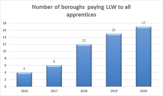 Apprenticeships London Living Wage
