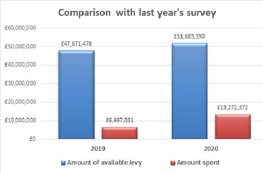 Apprenticeship levy spend