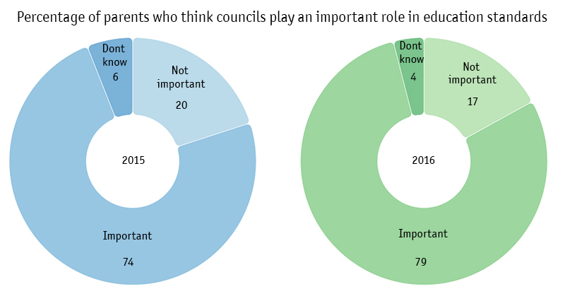 Donut chart, parent and boroughs 2015 - 2016.jpg