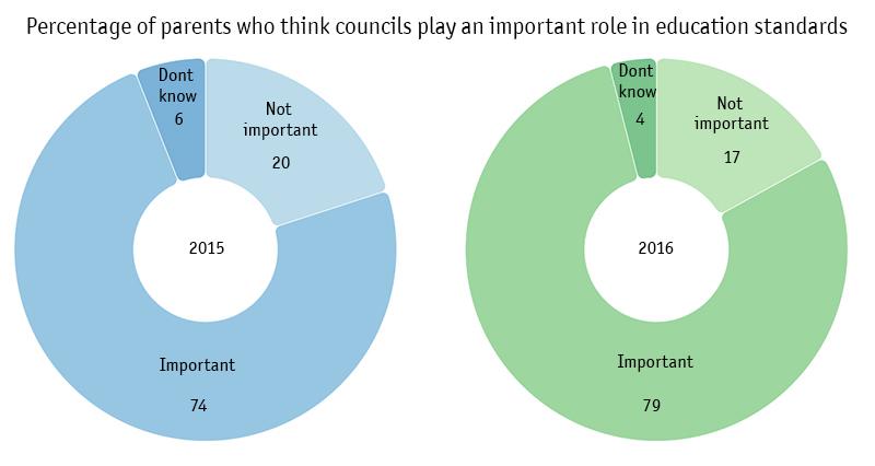 Donut chart, parent and boroughs 2015 - 2016.jpg
