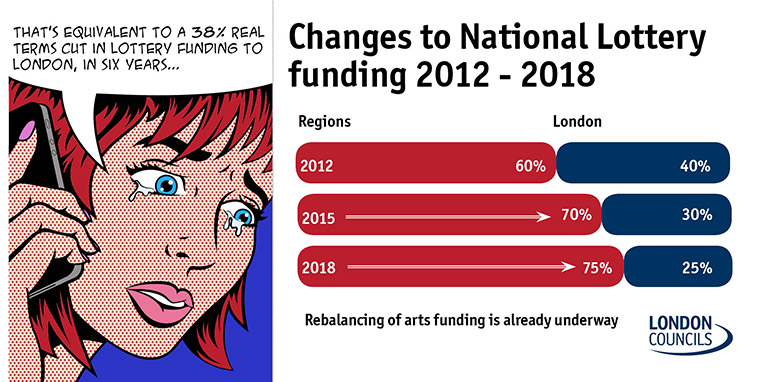 Changes to National Lottery funding infographic