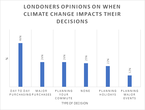 When climate change impacts on Londoners' decisions