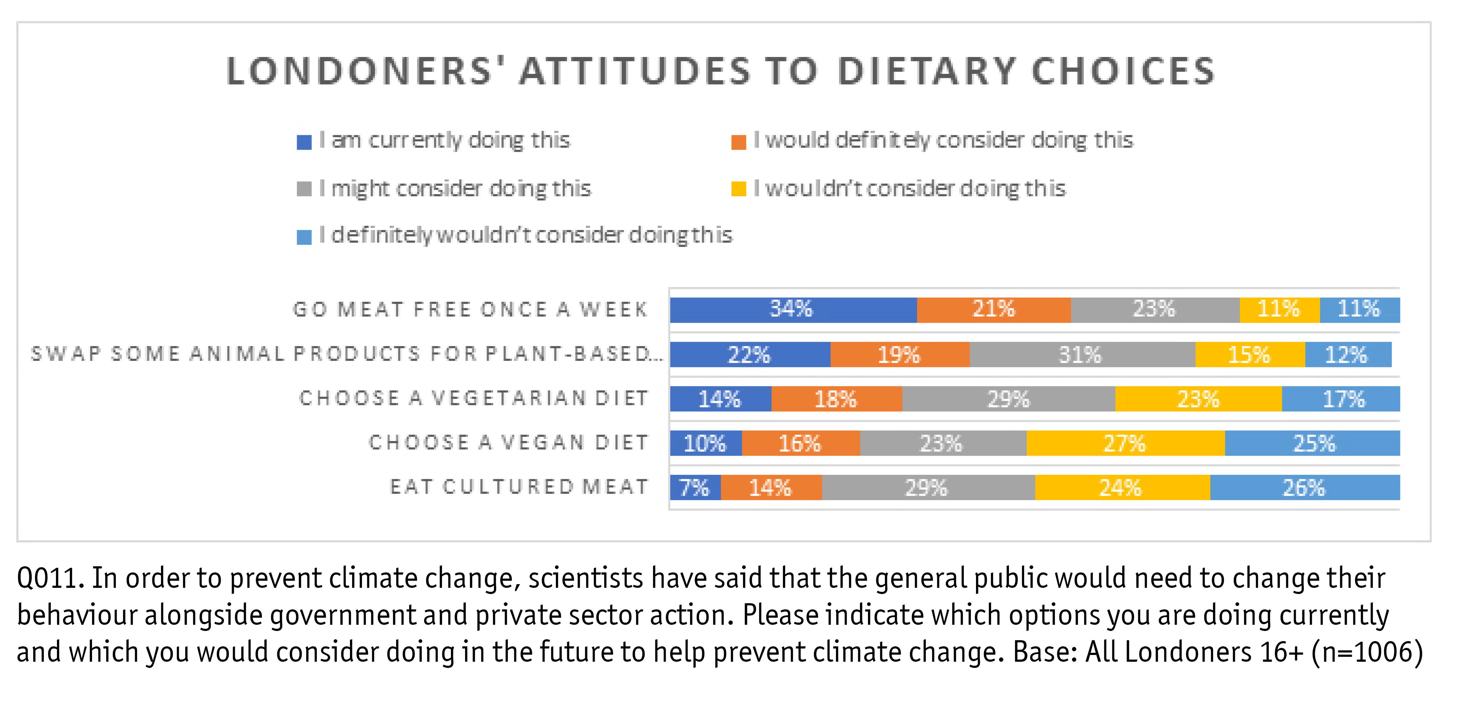 Attitudes to dietary choices