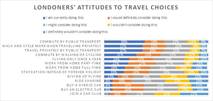 attitudes to travel