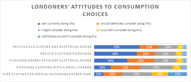 Attitudes to consumer goods and services