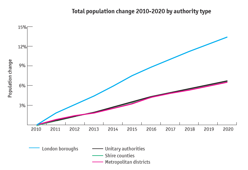 Total population change 2010-2020 by authority type