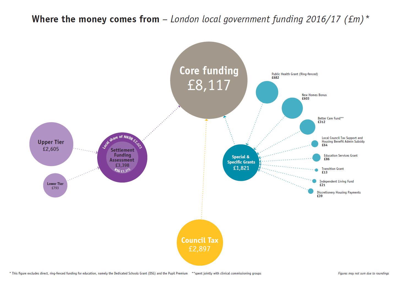 Local Authority borrowing