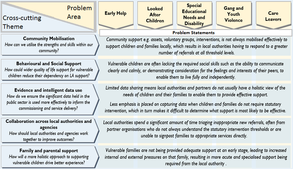 Problem Areas, Cross-cutting themes and Problem Statements