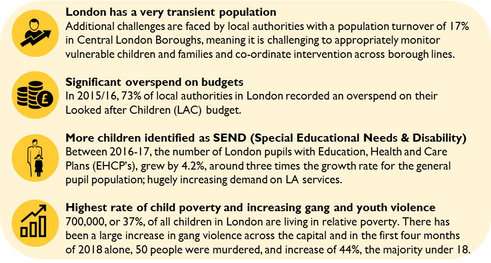 Statistics explaining the challenges around children and families in London