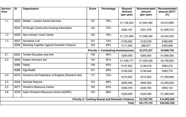 Grants Programme 2017-21   London Councils