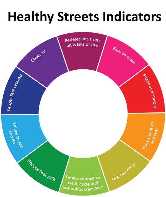Healthy Streets