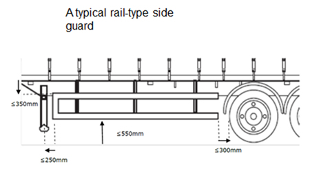 Typical sideguard arrangement